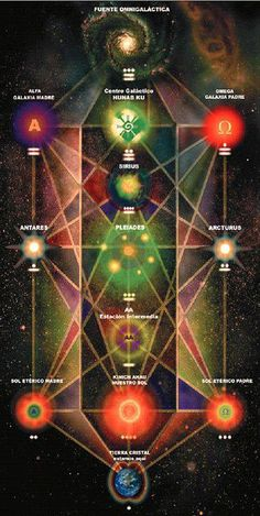 Tree of Life~ Heptacosmos of the Kabbalah with Earth as Daath: the dimension which overlaps all others. Kether is symbolized as the Milky Way being the God-Head or highest possible state of consciousness.  This diagram theoretically depicts all cosmic paths within theosophy, from the beginning of creation to end of days and rebirth.