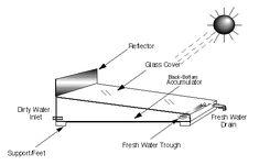 Solar Water Still Plans