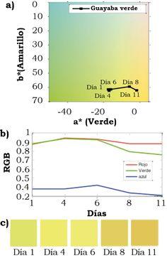 Filoteo-Razo, J. D., Estudillo-Ayala, J. M., Hernández-García, J. C., Jáuregui-Vázquez, D., Rojas-Laguna, R., Valle-Atilano, F. J., & Sámano-Aguilar, L. F. (2016). Sensor RGB para detectar  cambios de color en piel de frutas [Figura 7]. Acta universitaria, 26(NE-1), 24-29. doi: 10.15174/au.2016.859