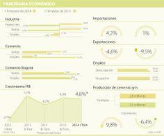 El termómetro económico muestra que el primer trimestre crecería 5,1%