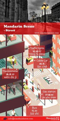 Street Vocabulary in Chinese.For more info please contact: bodi.li@mandarinhouse.cn The best Mandarin School in China.
