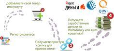 Сервис моментального приема платежей и каталог партнерских программ - Glopart.ru