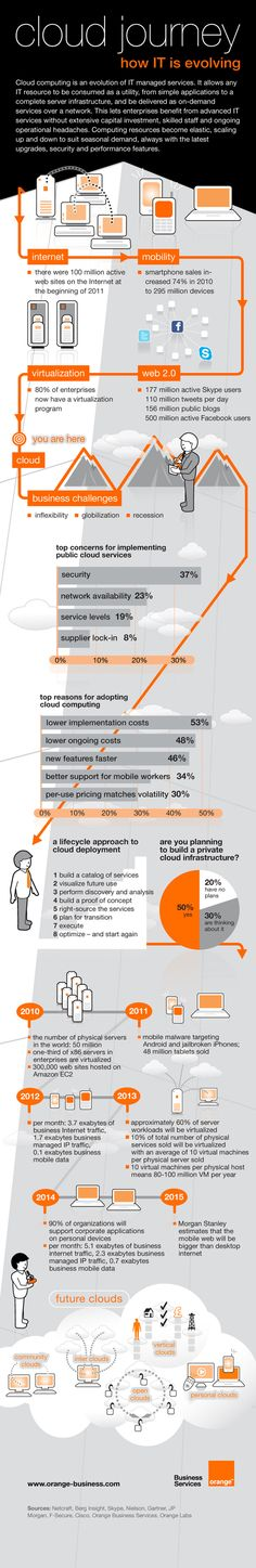 Orange clould journey - linking cloud computing to mobility and freedom to choose devices.