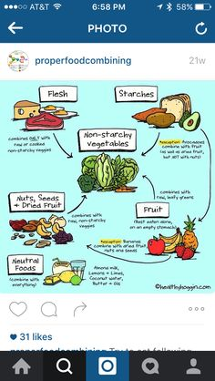 Chart Food Combining, Dried Fruit, Avocado, Chart, Vegetables, Lawyer, Vegetable Recipes, Veggies