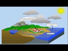 Multimediální interaktivní učebnice MIUč+ Zeměpis 6.2 (Přírodní obraz Země) - animace oběh vody. - YouTube