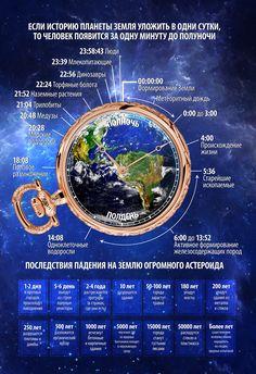 История планеты Земля за одни сутки
