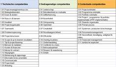 ipma NCB3 competenties