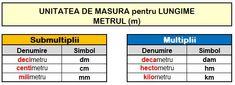multiplii_submultiplii_metru Periodic Table, Periotic Table