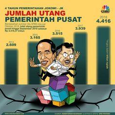 "CNBC Indonesia on Twitter: ""Selama 4 tahun @jokowi posisi utang pemerintah pusat menembus Rp 4.000 triliun. #2019GantiPresiden Art Station, Open Minded, Education, History, Memes, Business, Illustration, Quotes, Infographic"