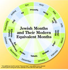 This will help with the craft for Bible Road Trip Year One Week Eight. Ever wondered how the Jewish months line up with the calendar we follow today? This diagram from the NIV Quickview Bible shows shows the names and times in which the Jewish months take place.