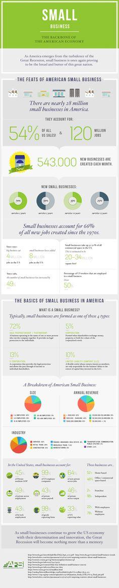 Small Business - The Backbone Of The American Economy #workingcapitalloans visit: www.bccapitalfunding.com