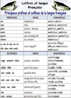 Prefijos y sufijos en francés. Francés avanzados. DELF B2