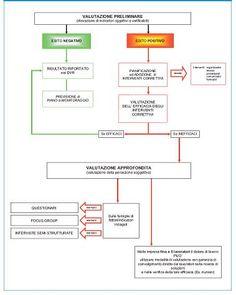 INAIL - Focus stress lavoro-correlato - Quadro normativo
