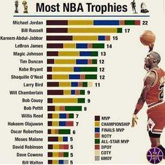 Basketball Stats, Basketball History, Basketball Funny, Basketball Pictures, Basketball Players, Indiana Basketball, Sport Football, Michael Jordan Unc, Michael Jordan Pictures
