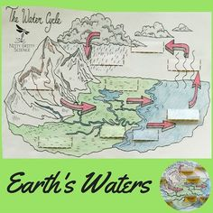 Earth Science Interactive Notebook Series: Earth's Waters.  You will find inside: •	Actual photos of both the INPUT and OUTPUT pages of Science Interactive Notebook •	Instructions on how to create/use/complete activity for OUTPUT side