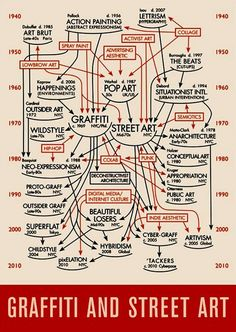 History of Graffiti & Street Art Diagram - Created by Daniel Feral. It shows the graffiti and street art movement - from 1940 to today. Graffiti Artwork, Street Art Graffiti, Graffiti History, Art Fauvisme, Activist Art, Action Painting, Lowbrow Art, Art Abstrait, Old Art