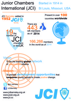 Junior Chamber International (JCI) is a global network for young people in their 20s and 30s. We are present in more than 100 countries and have almost 200,000 members across the world. Meeting on a regular basis for fun and friendship, we run many inspiring events and projects with our members.