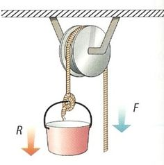 THE PULLEY They are used to raise or lower heavy loads with less effort.
