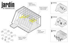 Todo pro la Praxis_Dispositivo Jardín de Maravillas_2013
