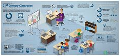 Century Educational Technology Classroom Infographic - e-Learning Infographics E Learning, Blended Learning, Project Based Learning, Learning Spaces, Learning Environments, Learning Process, 21st Century Classroom, 21st Century Learning, 21st Century Skills