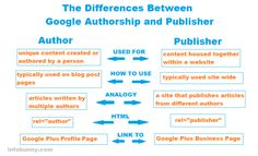 Do you now the difference between Authorship and publisher, the Infobunny definitive guide. #seo