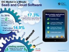 By 2016, about 17.3% of application spending will be consumed via the cloud & 14.9% of all software sold #IDG http://idgknowledgehub.com/infographic-saas-and-cloud-software/2012/11/08/