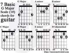 With our G Major scale Guitar and Bass charts you will learn how to play Guitar and Bass in the key of G. These charts map out G Major scale on a Guitar and Bass Easy Guitar Tabs, Guitar Notes, Major Scale, G Major, Music Lessons, Guitar Lessons, Music Ed, Music Songs, Major Chords Guitar