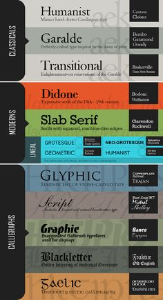 Infographic: Vox-ATypI Font Classification Chart / Drew Powers