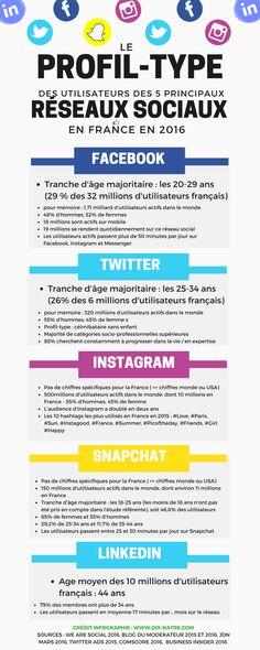 Le profil type des 5 principaux #réseauxsociaux en France 2016