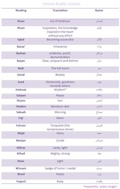 A list of unisex Arabic names and their meanings : Lets Learn Arabic The Effective Pictures We Offer You About english Baby Boy Names A quality picture can tell you many things. You can find the most Islamic Names For Boys, Arabic Baby Girl Names, Muslim Baby Girl Names, Girl Names With Meaning, Baby Names And Meanings, English Baby Boy Names, Irish Baby Names, Traditional Baby Boy Names, Egyptian Names