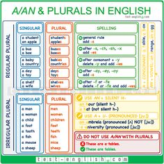 a/an, plurals – singular and plural forms in English. Elementary English grammar and exercises. English Teaching Materials, English Teaching Resources, Teaching English Grammar, English Writing Skills, Grammar Lessons, English Lessons, Learning English, Plural Words, Singular And Plural Nouns