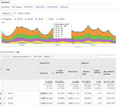 How to use Google Analytics audience data to improve your #marketing