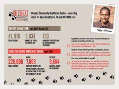 Infographic: Branson Centre Caribbean, the story so far Hiv Positive, World Aids Day, First Year, Clinic, Caribbean, Leadership, Health Care, Positivity, Social Media