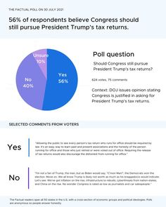 Poll Questions, Person Running, Opinion Poll, Economic Analysis, Trump Taxes, Political Spectrum, News Media, What To Read, Trending Topics