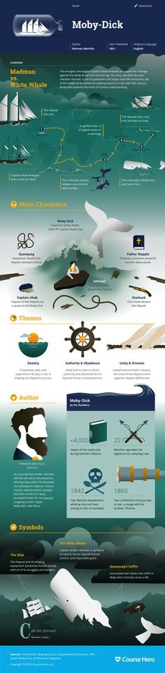 This @CourseHero infographic on Moby-Dick is both visually stunning and informative!