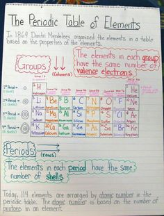 16 exciting periodic table images science education life science rh pinterest com