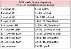 Low hCG levels Low hCG levels may be a reference to a moment of conception wrongly, an ectopic pregnancy or a possible false. However, pregnancy may be perfectly healthy low hCG. High hCG levels High levels of hCG may be a reference to a moment of conception wrongly, a molar pregnancy, or a multiple pregnancy.