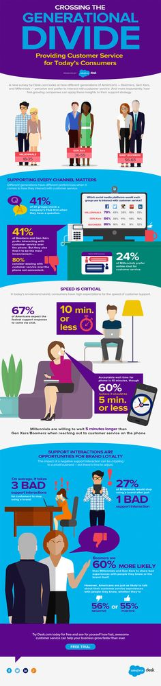 Infographic: Crossing the Generational Divide: Providing Customer Service for Today's Consumers