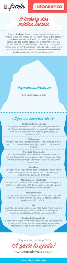 Infográfico: Iceberg das Mídias Sociais | Conteúdo.Freela
