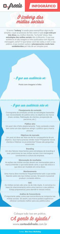 Infográfico: Iceberg das Mídias Sociais. Planejamento de conteúdo, público-alvo, atendimento, branding, monitoramento, mensuração de resultados e análise da concorrência são uma das preocupações.