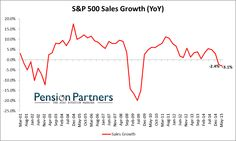 Buckle Up: Profits Are Falling, the Fed is Cornered, and the Uptrend Has Been Broken. | Zero Hedge