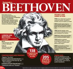 Hoy se conmemoran 189 años de la muerte de #Beethoven. Conoce de su historia y legado. #Infographic