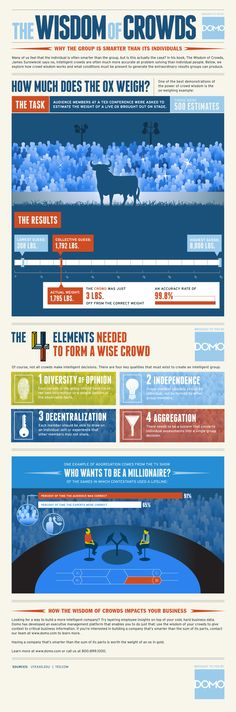 Inforgraphic: The Wisdom of Crowds   From: Business Intelligence Resources | Domo