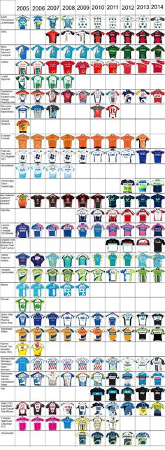 Peloton Fashions 2005-2014: Are the teams becoming more difficult to tell apart?
