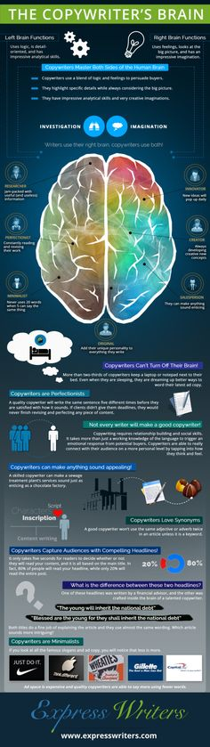 The Copywriter's Brain, zdroj: http://expresswriters.com/infographic-copywriters-brain/