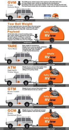 Knowing your weights and caravan towing capacity is essential for safe towing Tare mass is the base weight of the van at manufacture without payload or after-market accessories, without water in the tanks or the gas bottles filled. Teardrop Caravan, Australian Road Trip, Camping Spots, Camping Ideas, Australia Travel, Western Australia, Camper Trailers, Motor Car, Weights