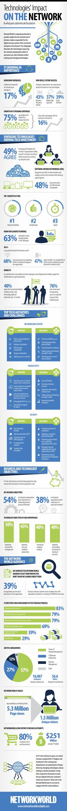 NetworkWorld Tech Impact Infographic1 copy Infographic: Technologies' Impact on the Network