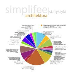 simplifee.pl - rozkład procentowy wycenianych kategorii obiektów w maju…