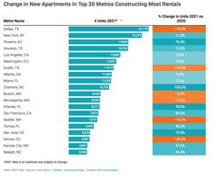 Apartments Could Ease Market Pressure - Real Estate Agent and Sales in PA - Anthony DiDonato Broomall, Media, Delaware County and surrounding areas in Pennsylvania Delaware County, The Pipeline, Real Estate News, Business Intelligence, Number Two, Entry Level, House Prices, Pennsylvania, Apartments