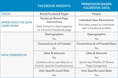 A look at Interests, and what this data can do for marketers Facebook Brand, Facebook News, Facebook Profile, Fly On The Wall, Insight, Social Media, Shit Happens, Marketing, Canning